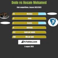 Dodo vs Hosam Mohamed h2h player stats