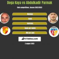 Doga Kaya vs Abdulkadir Parmak h2h player stats