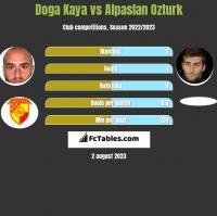 Doga Kaya vs Alpaslan Ozturk h2h player stats