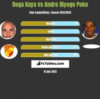 Doga Kaya vs Andre Biyogo Poko h2h player stats