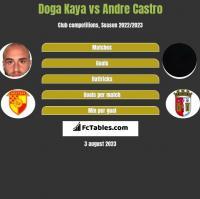 Doga Kaya vs Andre Castro h2h player stats