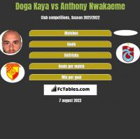 Doga Kaya vs Anthony Nwakaeme h2h player stats