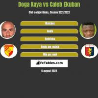 Doga Kaya vs Caleb Ekuban h2h player stats