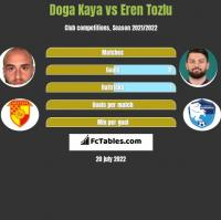 Doga Kaya vs Eren Tozlu h2h player stats