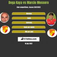 Doga Kaya vs Marcio Mossoro h2h player stats