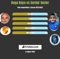 Doga Kaya vs Serdar Gurler h2h player stats