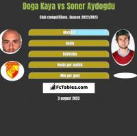 Doga Kaya vs Soner Aydogdu h2h player stats