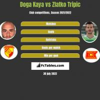 Doga Kaya vs Zlatko Tripic h2h player stats