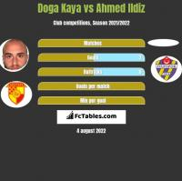 Doga Kaya vs Ahmed Ildiz h2h player stats