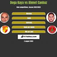 Doga Kaya vs Ahmet Canbaz h2h player stats