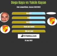Doga Kaya vs Yalcin Kayan h2h player stats