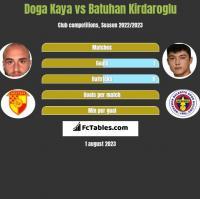 Doga Kaya vs Batuhan Kirdaroglu h2h player stats