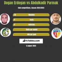 Dogan Erdogan vs Abdulkadir Parmak h2h player stats