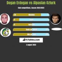 Dogan Erdogan vs Alpaslan Ozturk h2h player stats