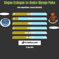 Dogan Erdogan vs Andre Biyogo Poko h2h player stats
