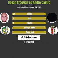 Dogan Erdogan vs Andre Castro h2h player stats