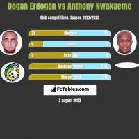 Dogan Erdogan vs Anthony Nwakaeme h2h player stats