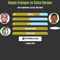 Dogan Erdogan vs Celso Borges h2h player stats