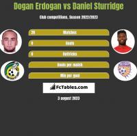 Dogan Erdogan vs Daniel Sturridge h2h player stats