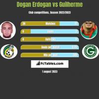 Dogan Erdogan vs Guilherme h2h player stats
