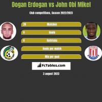 Dogan Erdogan vs John Obi Mikel h2h player stats