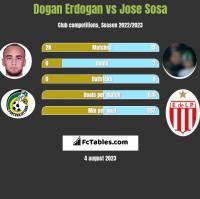 Dogan Erdogan vs Jose Sosa h2h player stats