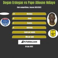 Dogan Erdogan vs Pape Alioune Ndiaye h2h player stats
