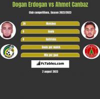 Dogan Erdogan vs Ahmet Canbaz h2h player stats