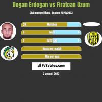 Dogan Erdogan vs Firatcan Uzum h2h player stats