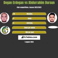 Dogan Erdogan vs Abdurrahim Dursun h2h player stats