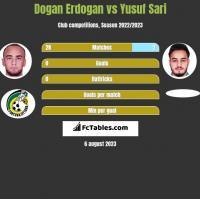 Dogan Erdogan vs Yusuf Sari h2h player stats