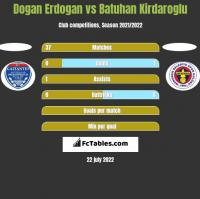 Dogan Erdogan vs Batuhan Kirdaroglu h2h player stats
