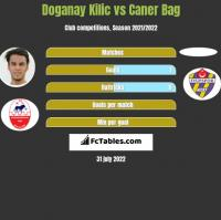 Doganay Kilic vs Caner Bag h2h player stats