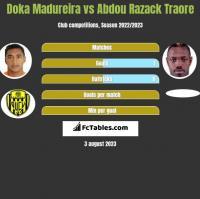 Doka Madureira vs Abdou Razack Traore h2h player stats