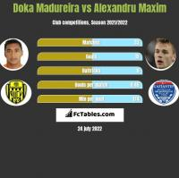Doka Madureira vs Alexandru Maxim h2h player stats