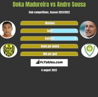 Doka Madureira vs Andre Sousa h2h player stats