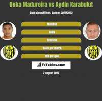 Doka Madureira vs Aydin Karabulut h2h player stats