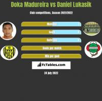 Doka Madureira vs Daniel Lukasik h2h player stats