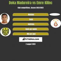 Doka Madureira vs Emre Kilinc h2h player stats