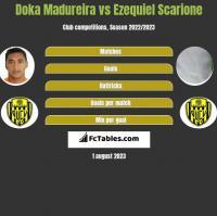 Doka Madureira vs Ezequiel Scarione h2h player stats