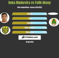 Doka Madureira vs Fatih Aksoy h2h player stats