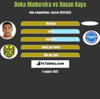 Doka Madureira vs Hasan Kaya h2h player stats