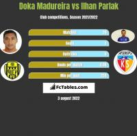 Doka Madureira vs Ilhan Parlak h2h player stats