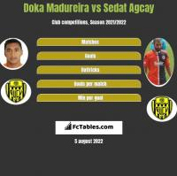 Doka Madureira vs Sedat Agcay h2h player stats