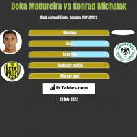 Doka Madureira vs Konrad Michalak h2h player stats
