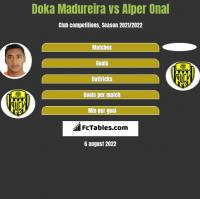 Doka Madureira vs Alper Onal h2h player stats