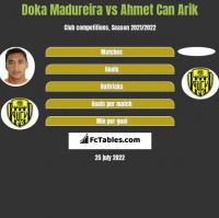Doka Madureira vs Ahmet Can Arik h2h player stats