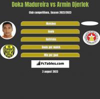 Doka Madureira vs Armin Djerlek h2h player stats