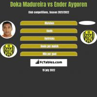 Doka Madureira vs Ender Aygoren h2h player stats