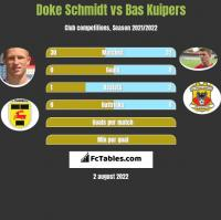 Doke Schmidt vs Bas Kuipers h2h player stats